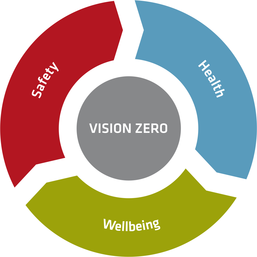 Safety, helath, wellbeing